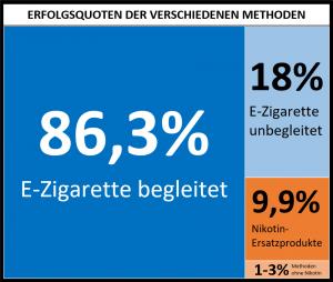 Erfolgsquoten Rauchentwöhnung